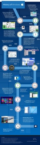 Infographic: The History of Windows (from www.microsofttraining.net )